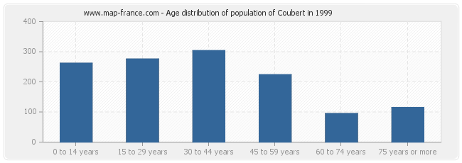 Age distribution of population of Coubert in 1999