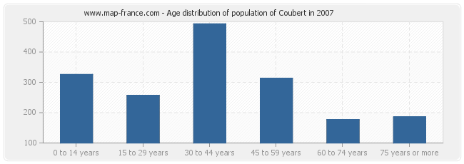 Age distribution of population of Coubert in 2007