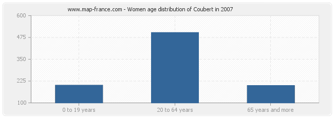 Women age distribution of Coubert in 2007