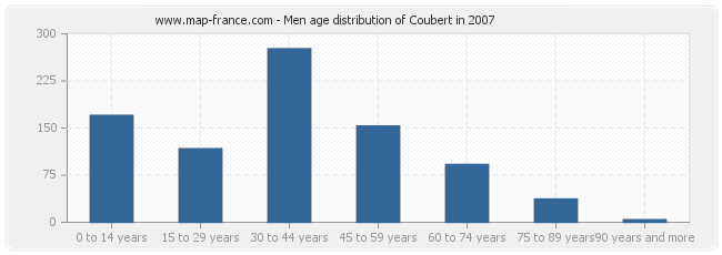 Men age distribution of Coubert in 2007