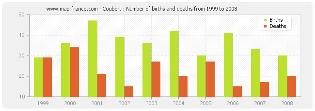 Coubert : Number of births and deaths from 1999 to 2008