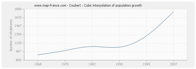Coubert : Cubic interpolation of population growth