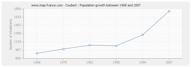 Population Coubert