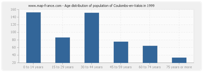 Age distribution of population of Coulombs-en-Valois in 1999