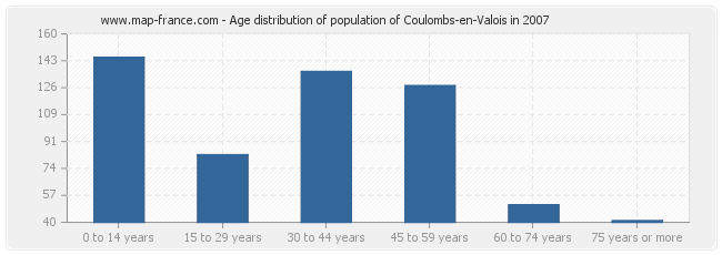 Age distribution of population of Coulombs-en-Valois in 2007