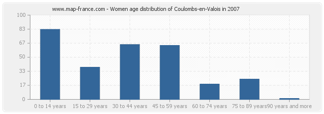 Women age distribution of Coulombs-en-Valois in 2007
