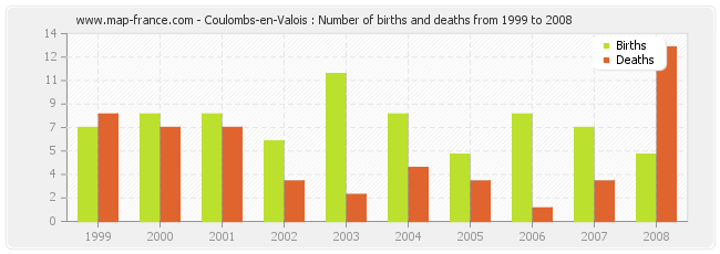 Coulombs-en-Valois : Number of births and deaths from 1999 to 2008