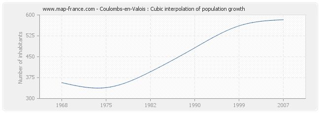 Coulombs-en-Valois : Cubic interpolation of population growth