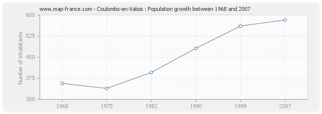 Population Coulombs-en-Valois