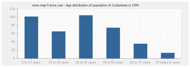 Age distribution of population of Coulommes in 1999