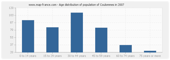 Age distribution of population of Coulommes in 2007