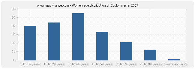Women age distribution of Coulommes in 2007