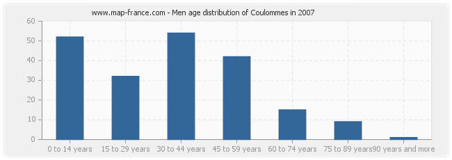 Men age distribution of Coulommes in 2007