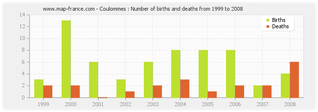 Coulommes : Number of births and deaths from 1999 to 2008