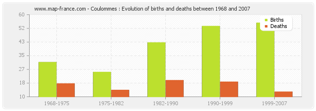 Coulommes : Evolution of births and deaths between 1968 and 2007
