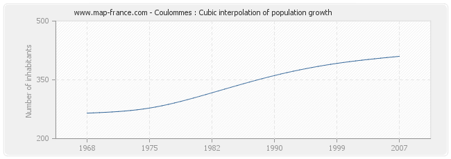 Coulommes : Cubic interpolation of population growth