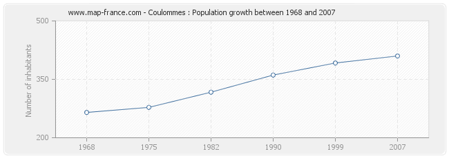 Population Coulommes