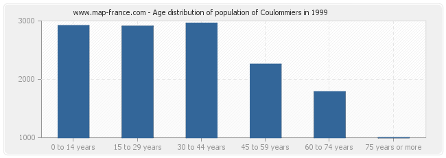 Age distribution of population of Coulommiers in 1999