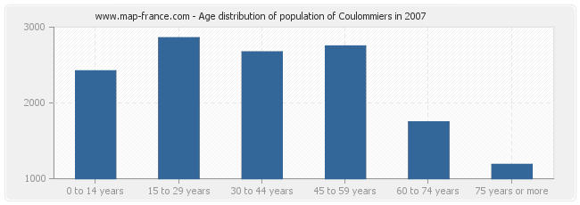 Age distribution of population of Coulommiers in 2007