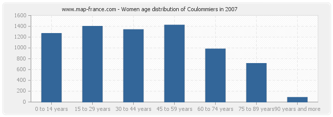 Women age distribution of Coulommiers in 2007