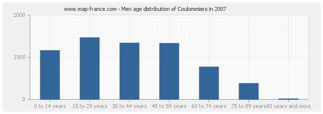 Men age distribution of Coulommiers in 2007