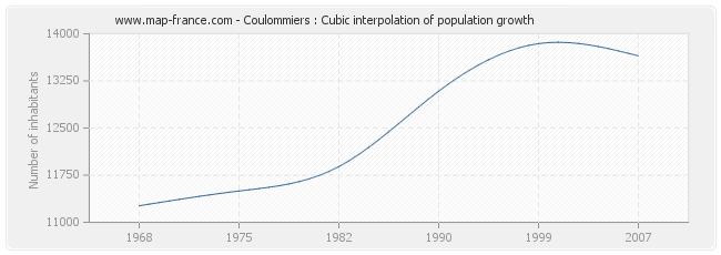 Coulommiers : Cubic interpolation of population growth