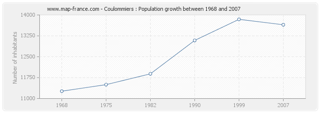 Population Coulommiers