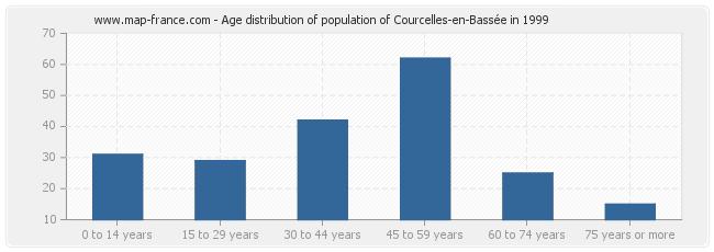 Age distribution of population of Courcelles-en-Bassée in 1999