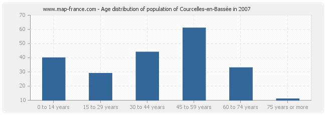 Age distribution of population of Courcelles-en-Bassée in 2007