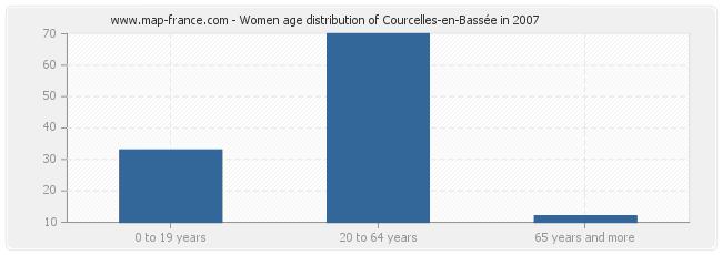 Women age distribution of Courcelles-en-Bassée in 2007