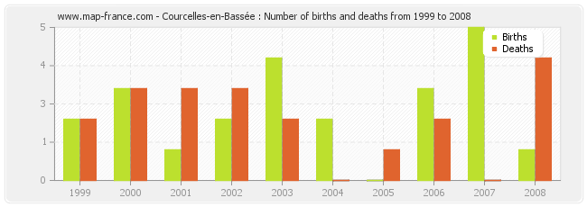Courcelles-en-Bassée : Number of births and deaths from 1999 to 2008