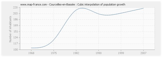 Courcelles-en-Bassée : Cubic interpolation of population growth
