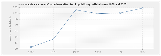 Population Courcelles-en-Bassée