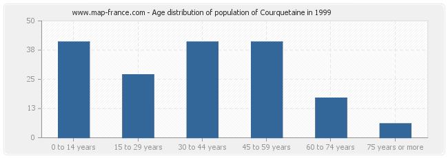 Age distribution of population of Courquetaine in 1999