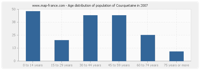 Age distribution of population of Courquetaine in 2007