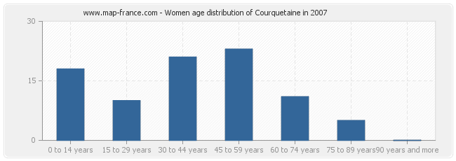 Women age distribution of Courquetaine in 2007