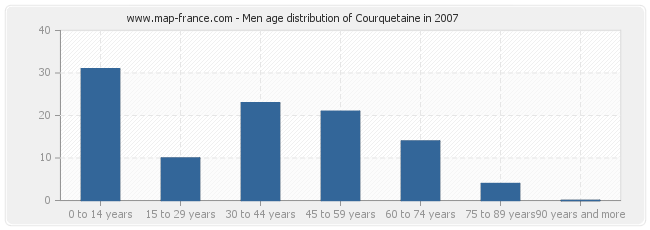 Men age distribution of Courquetaine in 2007