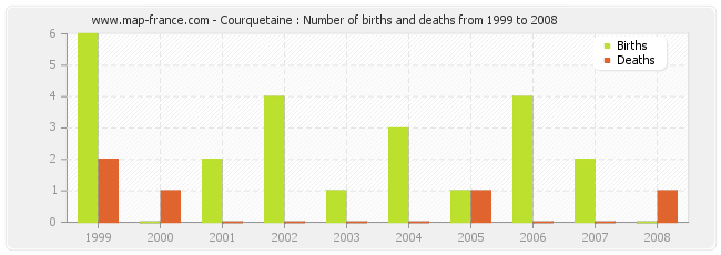 Courquetaine : Number of births and deaths from 1999 to 2008