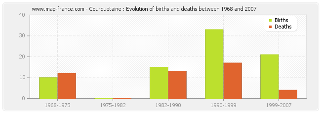 Courquetaine : Evolution of births and deaths between 1968 and 2007