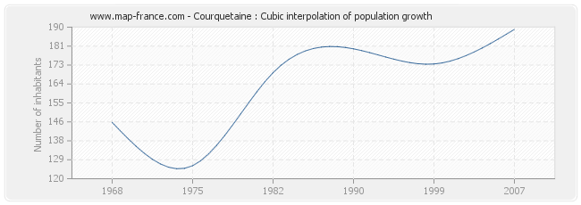 Courquetaine : Cubic interpolation of population growth