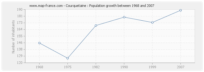 Population Courquetaine