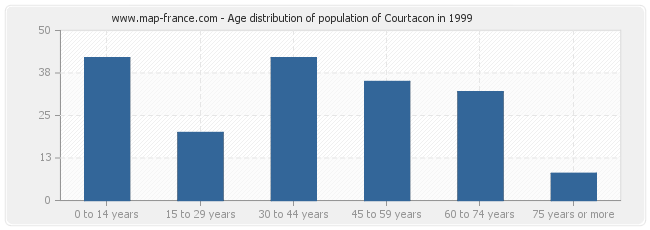 Age distribution of population of Courtacon in 1999