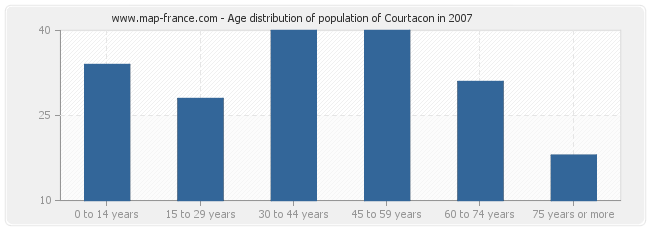 Age distribution of population of Courtacon in 2007