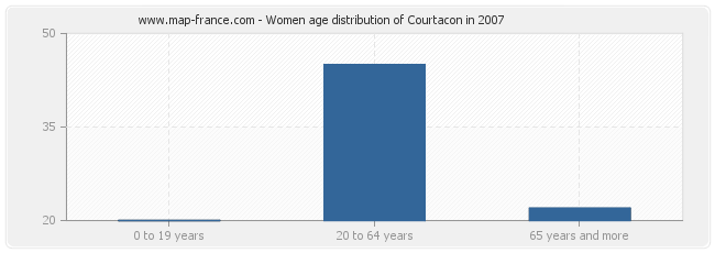 Women age distribution of Courtacon in 2007