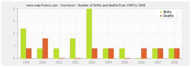 Courtacon : Number of births and deaths from 1999 to 2008