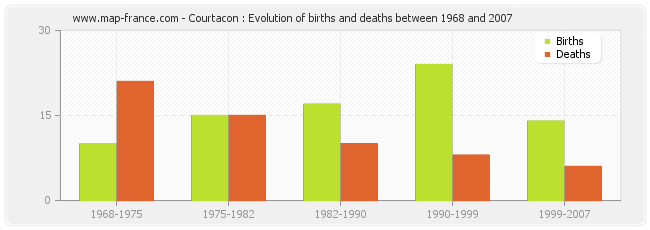 Courtacon : Evolution of births and deaths between 1968 and 2007