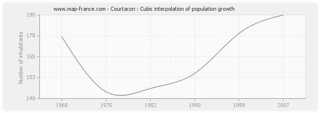 Courtacon : Cubic interpolation of population growth