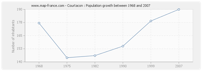 Population Courtacon