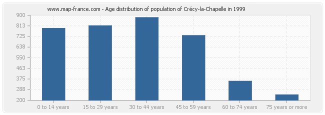 Age distribution of population of Crécy-la-Chapelle in 1999
