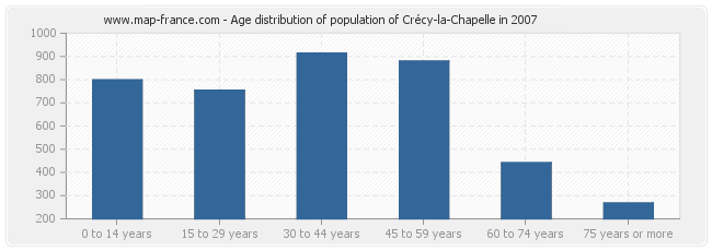 Age distribution of population of Crécy-la-Chapelle in 2007